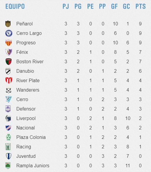 Apertura2019 tabla de posiciones f3 final
