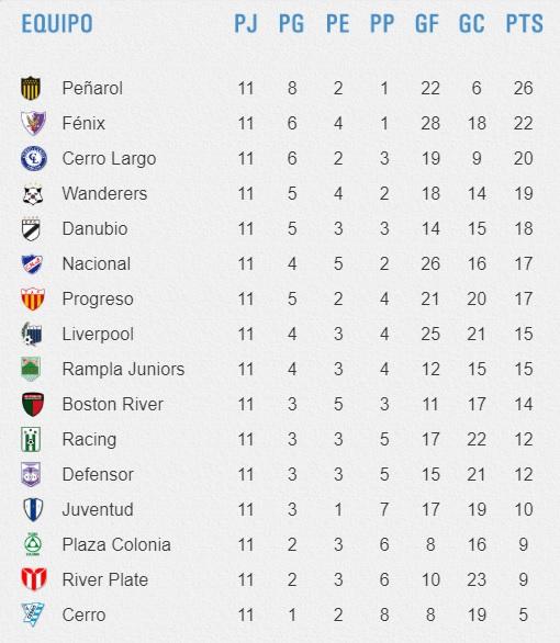 Apertura2019 tabla de posiciones f11 final