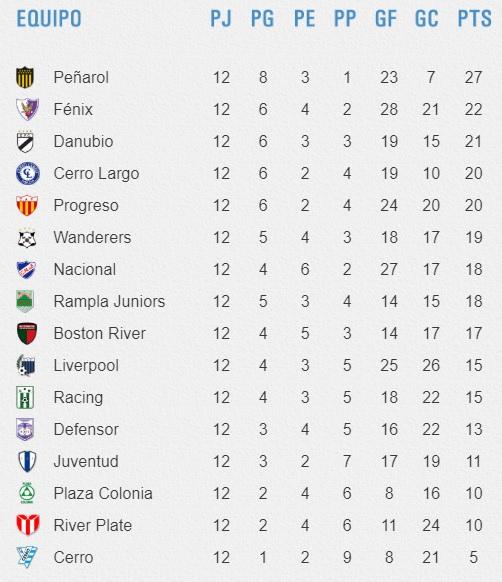 Apertura2019 tabla de posiciones f12 final.jpg