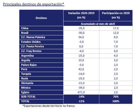 DESTINOS DE EXPORTACION