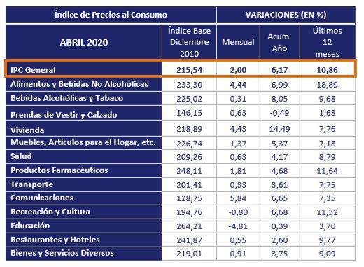INDICES DE PRECIOS
